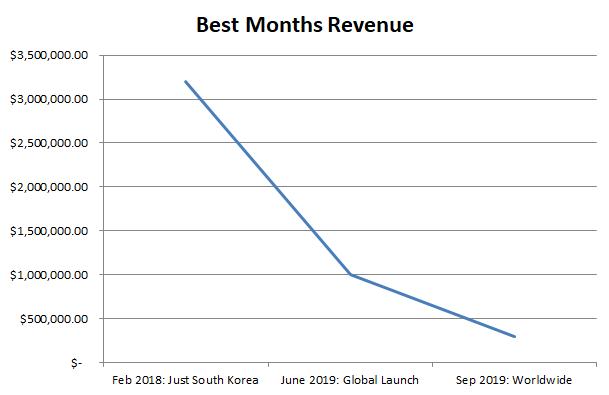 """Best-months-revenue Durango """"faliu"""" três meses após lançamento no ocidente"""